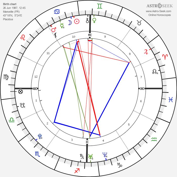Samir Nasri - Astrology Natal Birth Chart