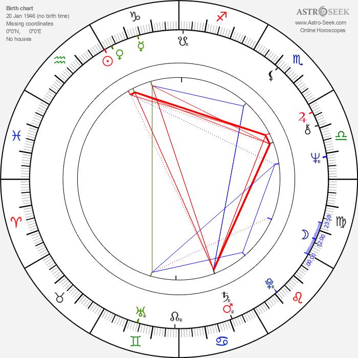Samm-Art Williams - Astrology Natal Birth Chart