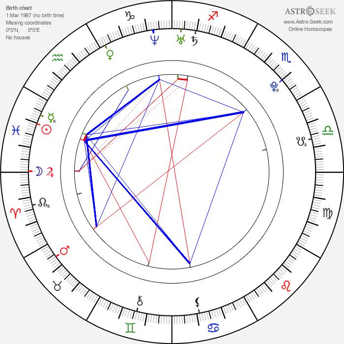 Sammie Lee Bush Jr. - Astrology Natal Birth Chart