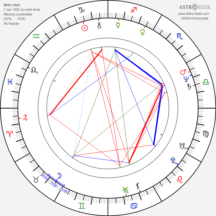 Sammo Hung Kam-Bo - Astrology Natal Birth Chart