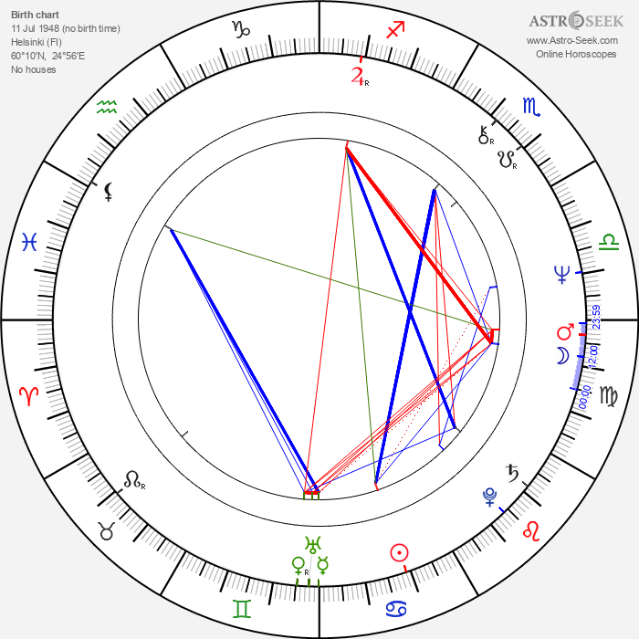 Sammy Babitzin - Astrology Natal Birth Chart