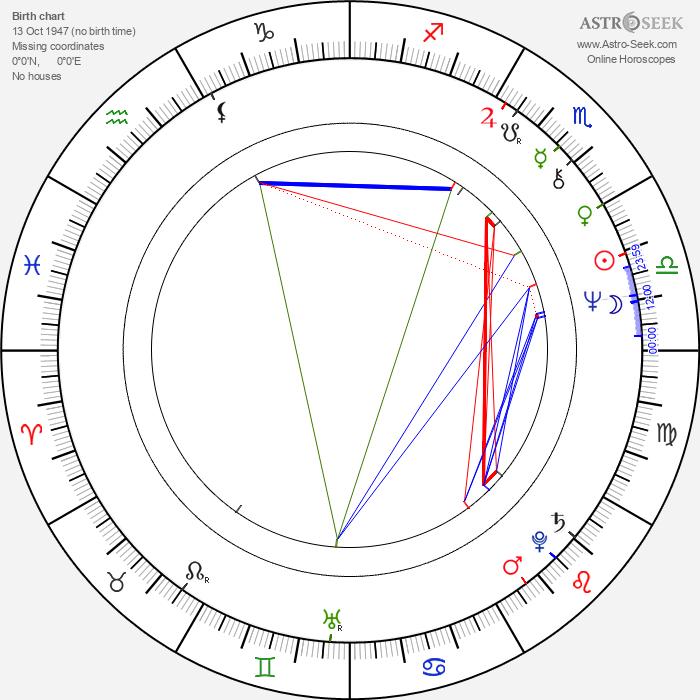 Sammy Hagar - Astrology Natal Birth Chart