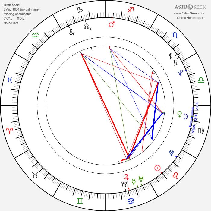 Sammy McIlroy - Astrology Natal Birth Chart