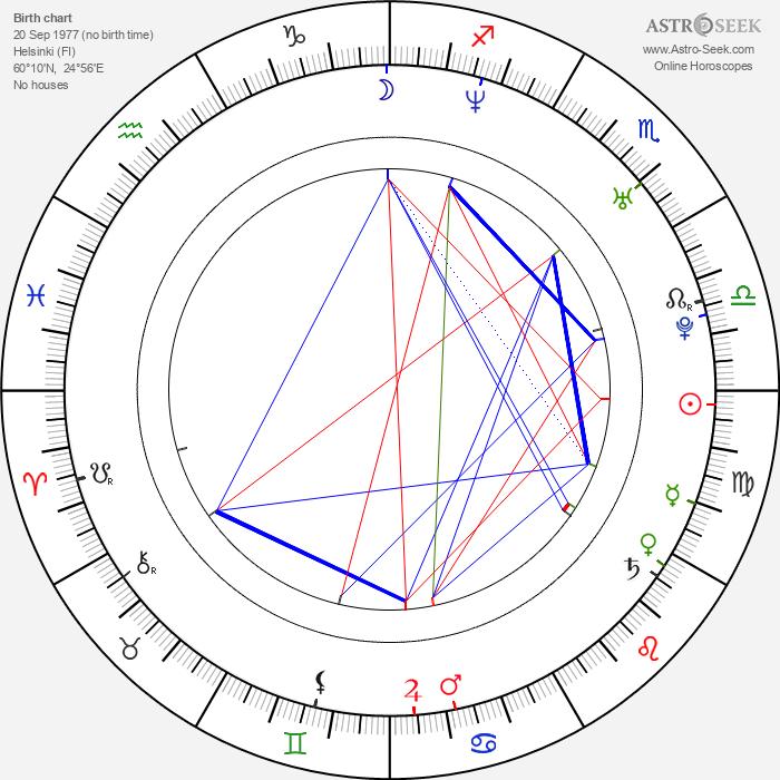 Sampo Terho - Astrology Natal Birth Chart