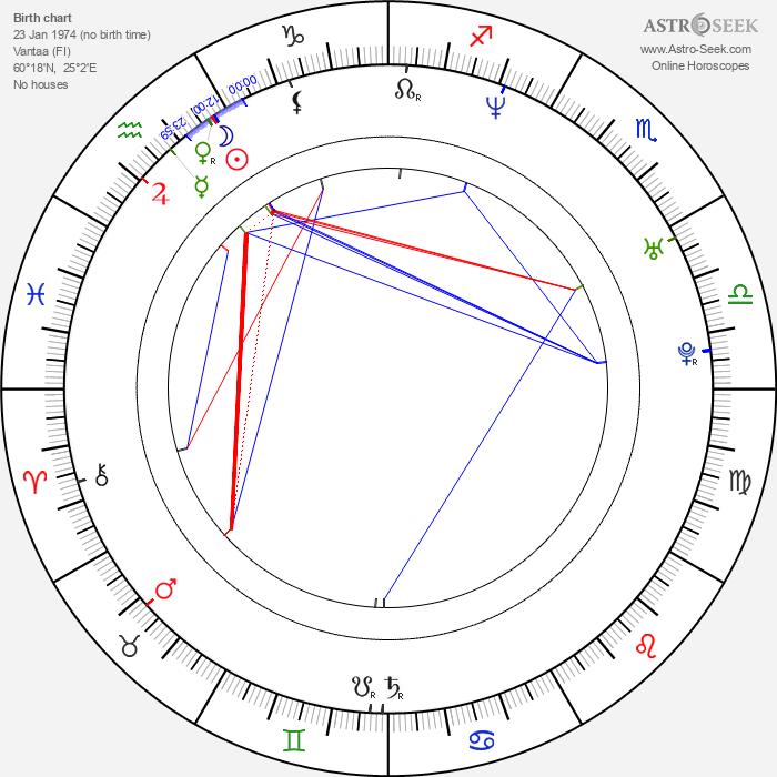Sampsa Astala - Astrology Natal Birth Chart