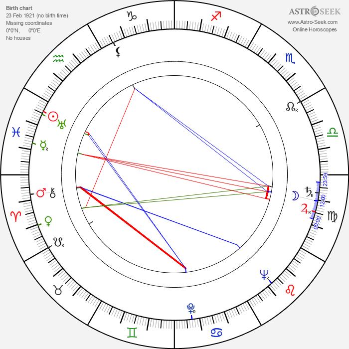 Samson Samsonov - Astrology Natal Birth Chart