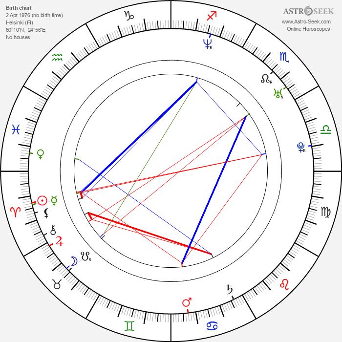 Samu Haber - Astrology Natal Birth Chart