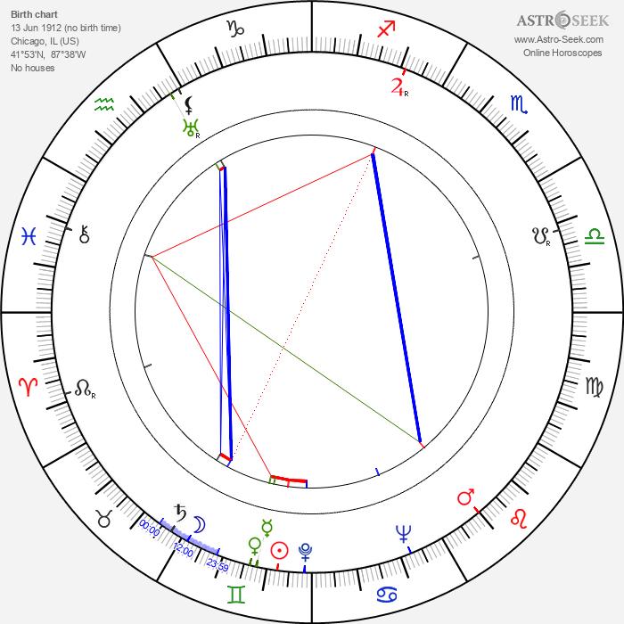 Samuel A. Taylor - Astrology Natal Birth Chart