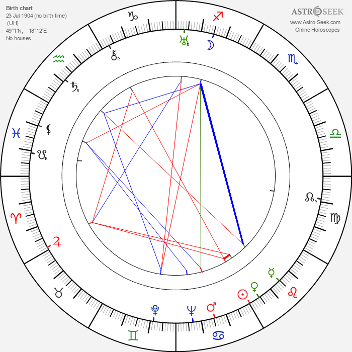 Samuel Adamčík - Astrology Natal Birth Chart