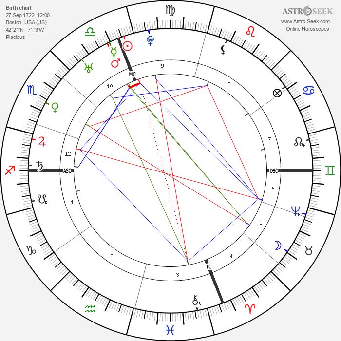 Samuel Adams - Astrology Natal Birth Chart