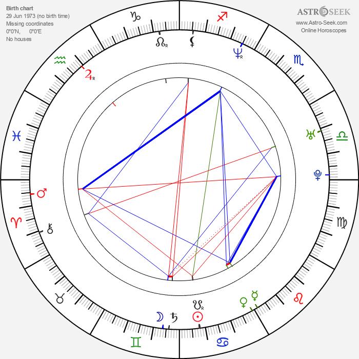 Samuel Ball - Astrology Natal Birth Chart