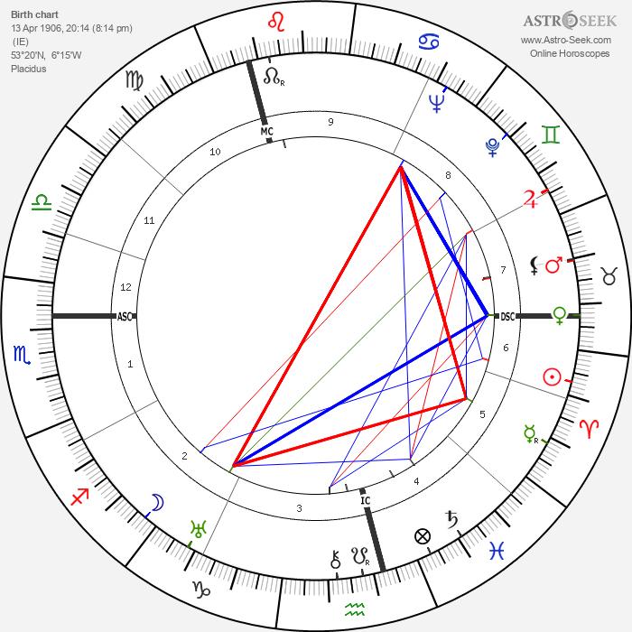 Samuel Beckett - Astrology Natal Birth Chart