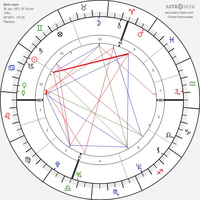 Samuel Benchetrit - Astrology Natal Birth Chart