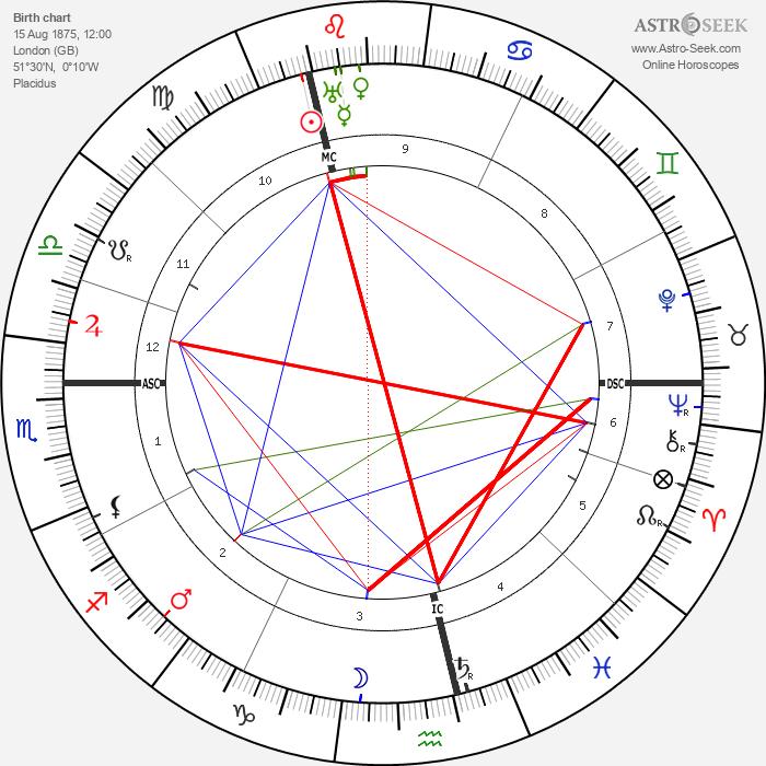 Samuel Coleridge-Taylor - Astrology Natal Birth Chart
