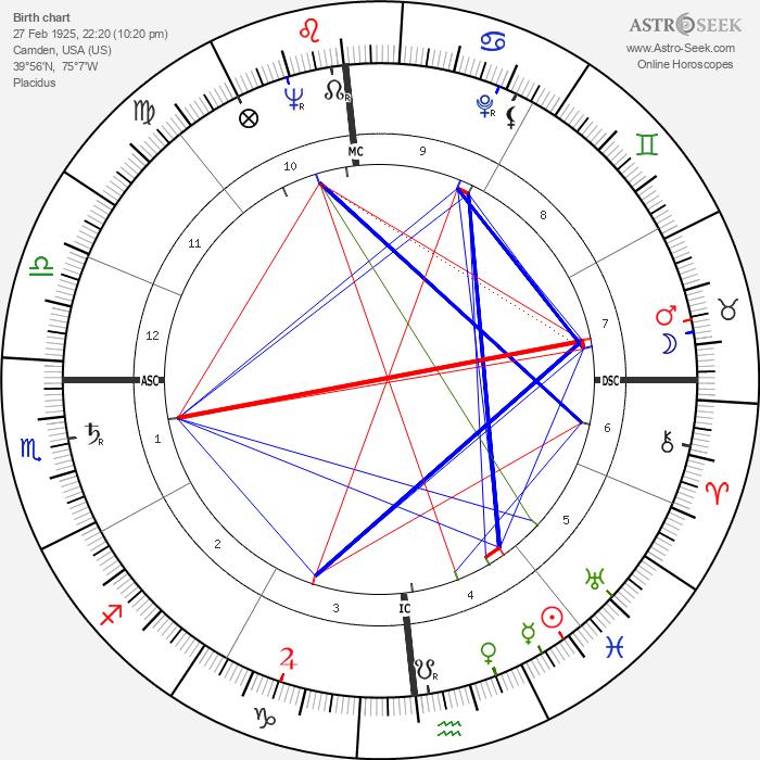 Samuel Dash - Astrology Natal Birth Chart