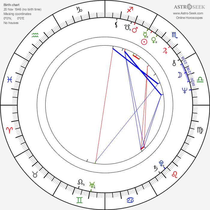 Samuel E. Wright - Astrology Natal Birth Chart