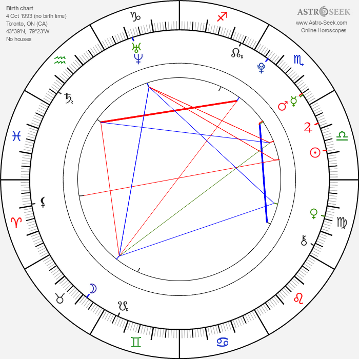 Samuel Earle - Astrology Natal Birth Chart