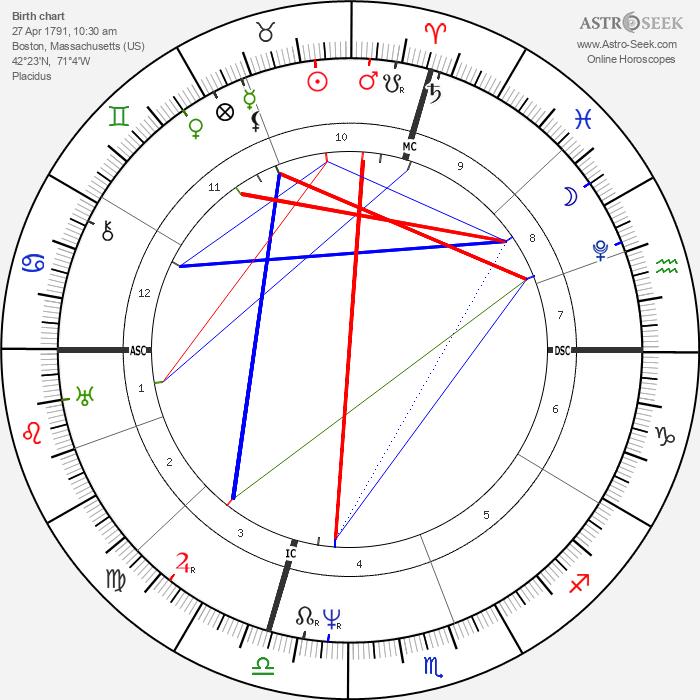 Samuel F. B. Morse - Astrology Natal Birth Chart