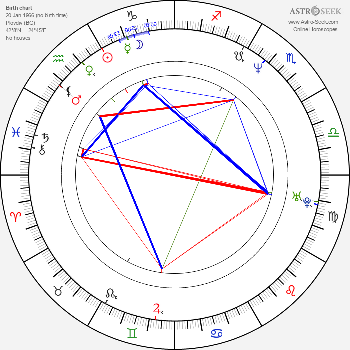 Samuel Finzi - Astrology Natal Birth Chart