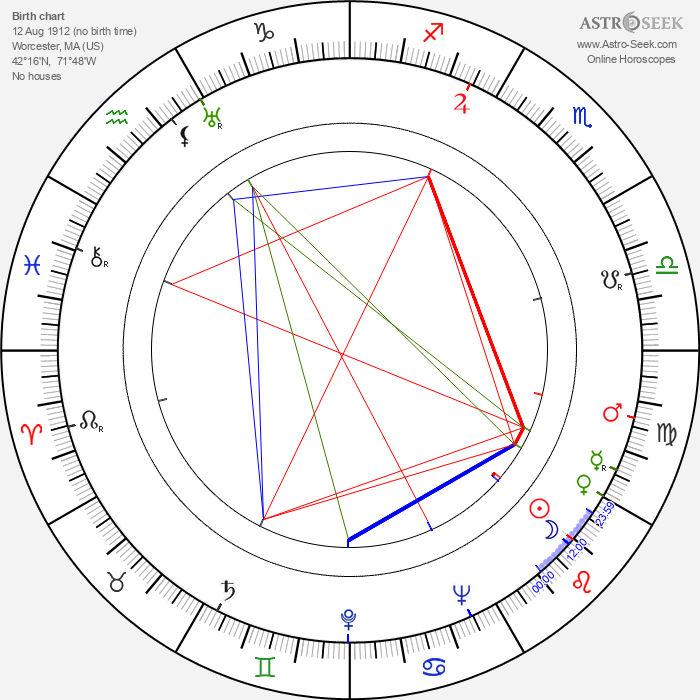 Samuel Fuller - Astrology Natal Birth Chart