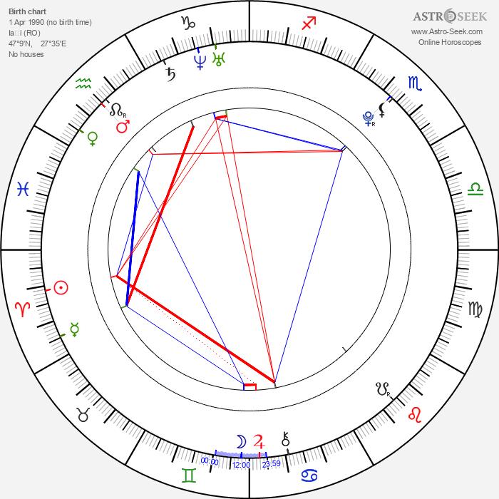 Samuel Haus - Astrology Natal Birth Chart