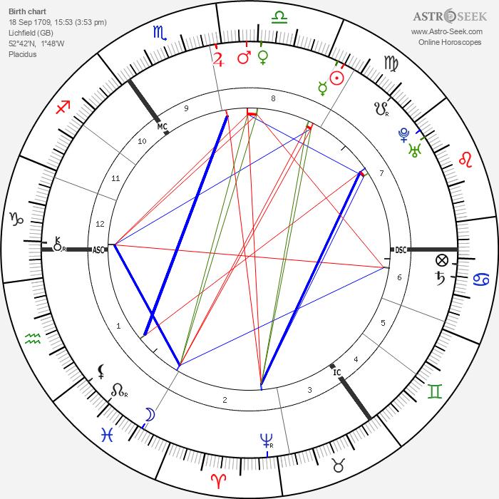 Samuel Johnson - Astrology Natal Birth Chart