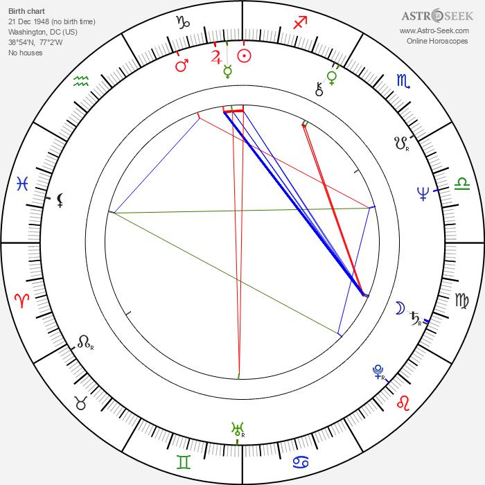 Samuel L. Jackson - Astrology Natal Birth Chart