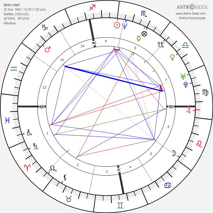 Samuel Reynolds - Astrology Natal Birth Chart