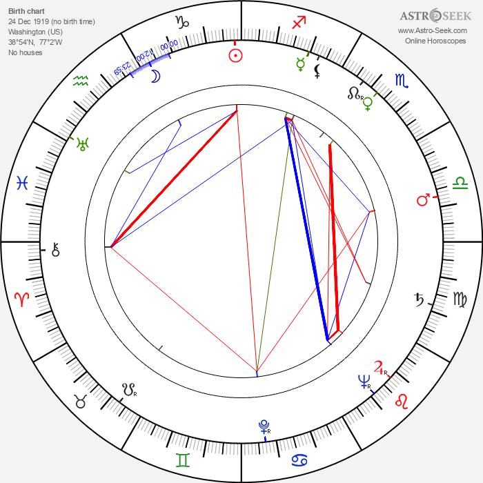 Samuel Roeca - Astrology Natal Birth Chart
