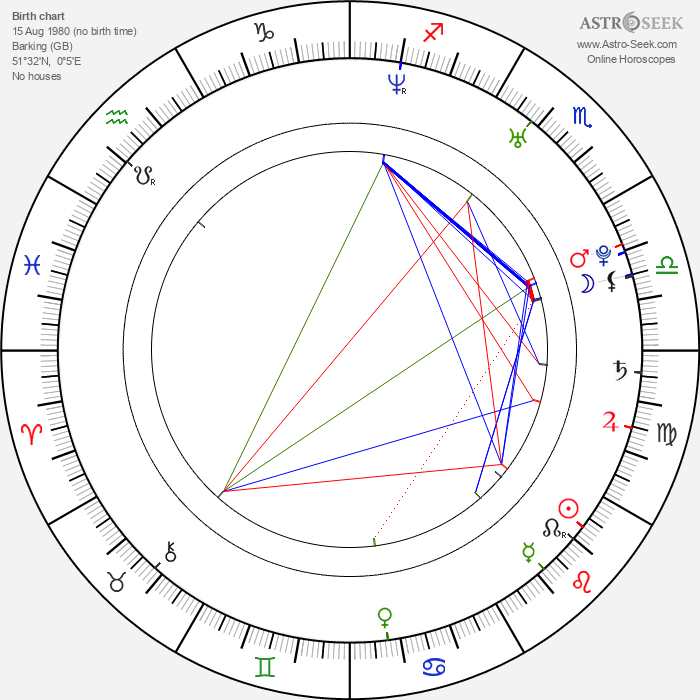Samuel Roukin - Astrology Natal Birth Chart