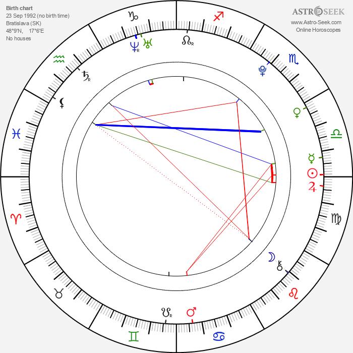 Samuel Spišák - Astrology Natal Birth Chart