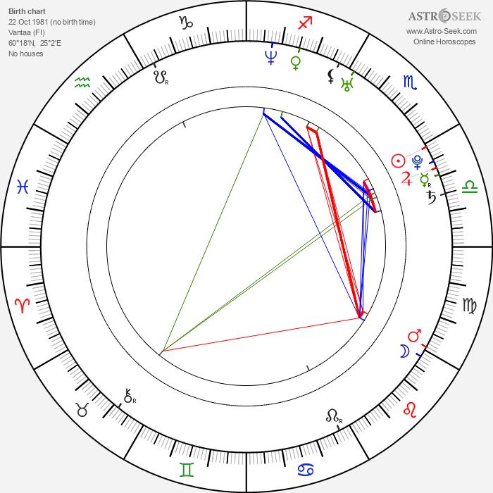 Samuel Vauramo - Astrology Natal Birth Chart
