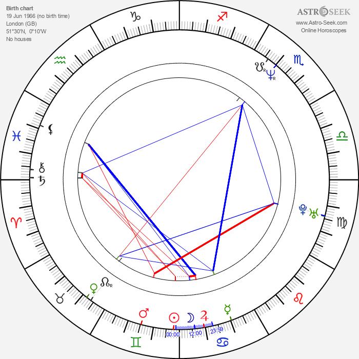 Samuel West - Astrology Natal Birth Chart