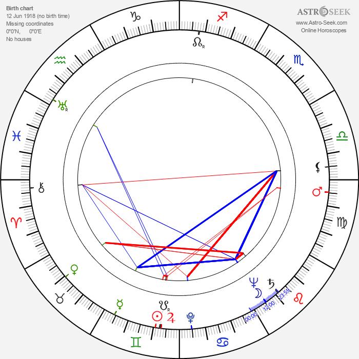 Samuel Z. Arkoff - Astrology Natal Birth Chart