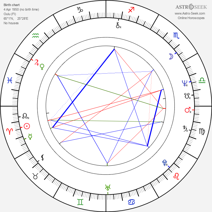 Samuli Pohjamo - Astrology Natal Birth Chart