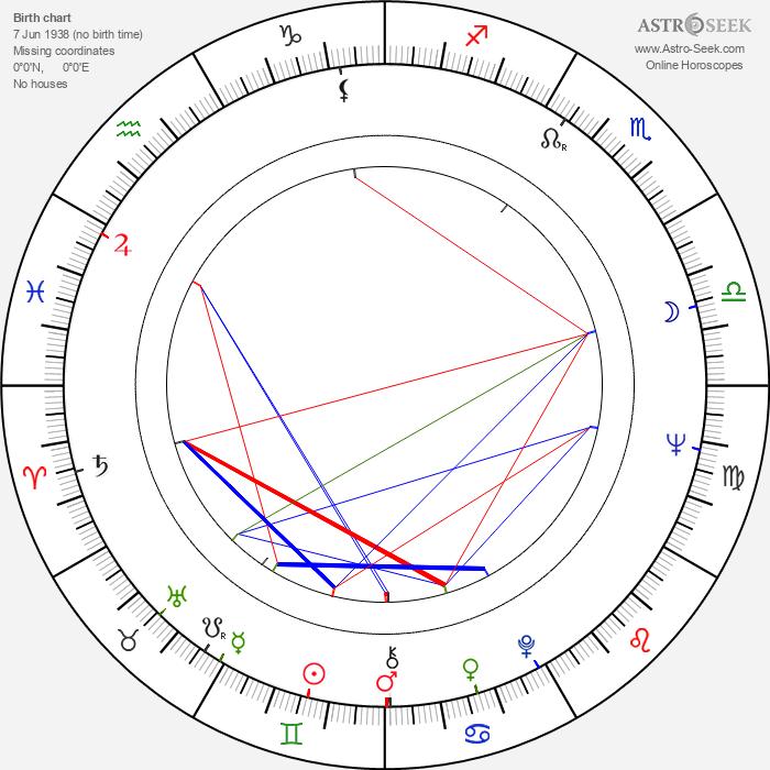 Samvel Gasparov - Astrology Natal Birth Chart
