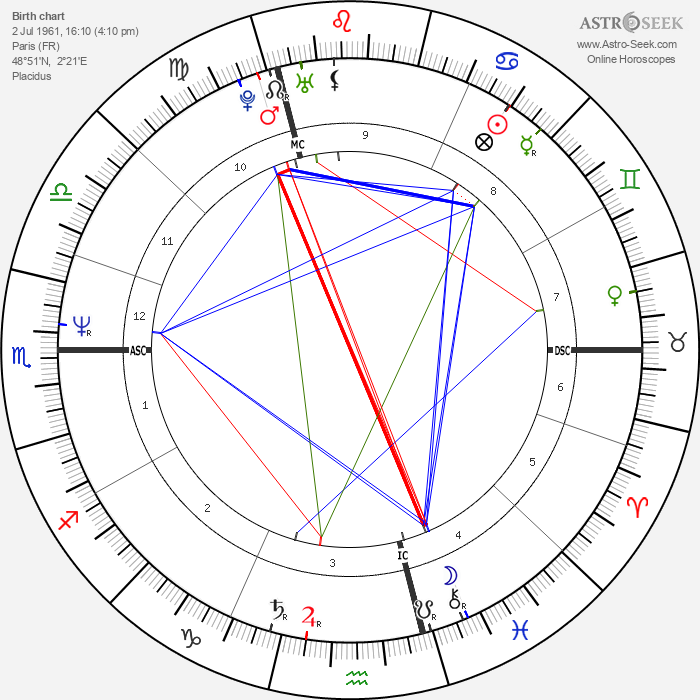 Samy Naceri - Astrology Natal Birth Chart