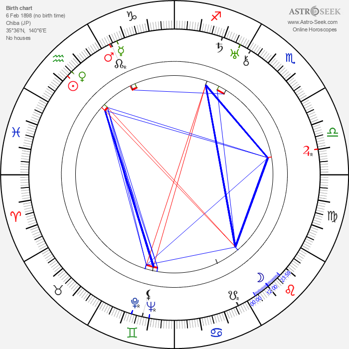 Sanae Yamamoto - Astrology Natal Birth Chart