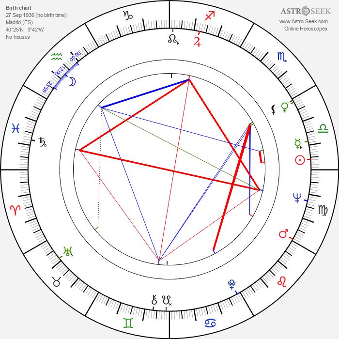 Sancho Gracia - Astrology Natal Birth Chart