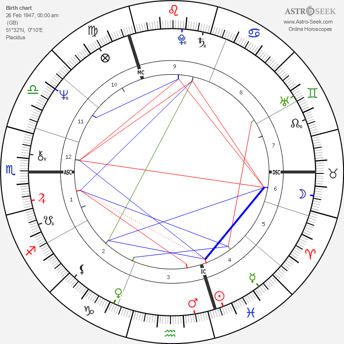 Sandie Shaw - Astrology Natal Birth Chart