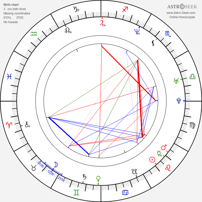 Sandis Ozolinš - Astrology Natal Birth Chart