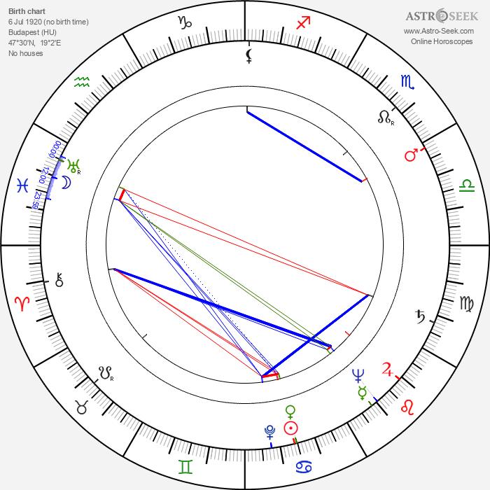 Sándor Bánáti - Astrology Natal Birth Chart