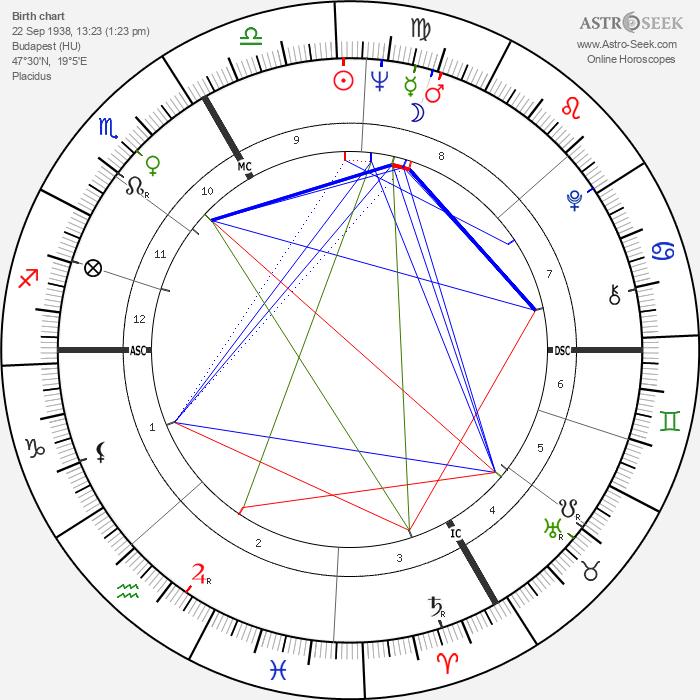 Sandor Belcsak - Astrology Natal Birth Chart