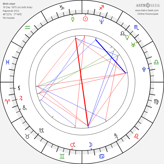 Sándor Csányi - Astrology Natal Birth Chart