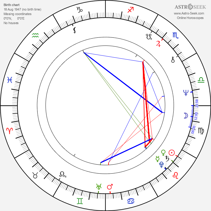 Sándor Halmágyi - Astrology Natal Birth Chart