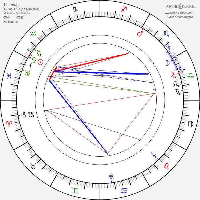 Sándor Járóka - Astrology Natal Birth Chart