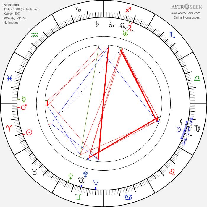 Sándor Márai - Astrology Natal Birth Chart