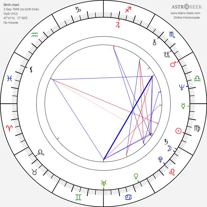 Sándor Oszter - Astrology Natal Birth Chart