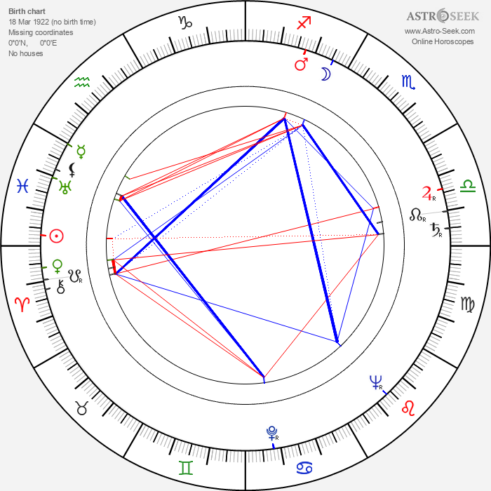 Sándor Pécsi - Astrology Natal Birth Chart