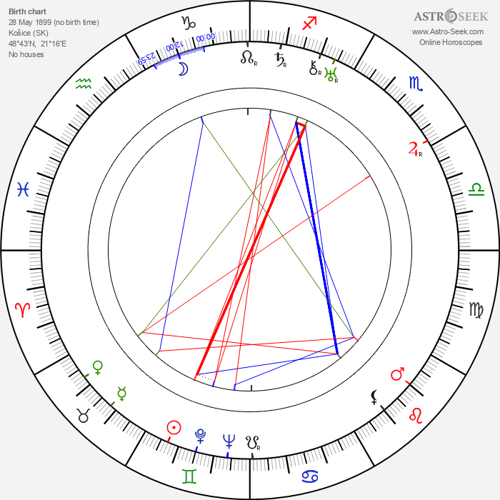 Sándor Pethes - Astrology Natal Birth Chart